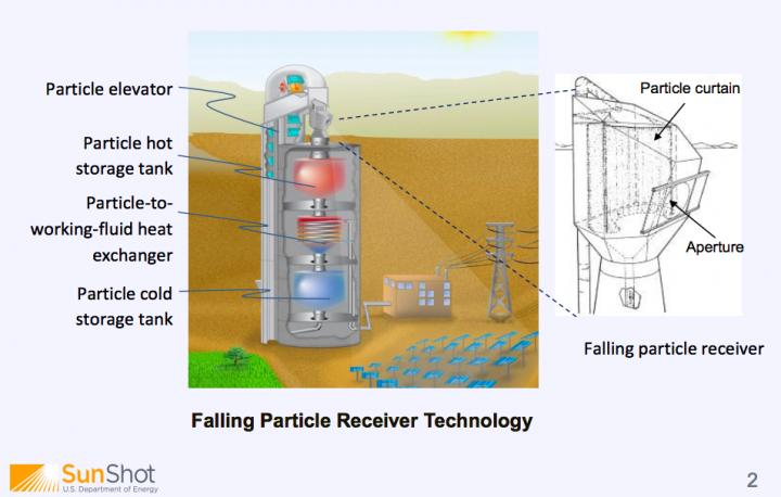 20180211 Falling Particle Receiver Technology.jpg