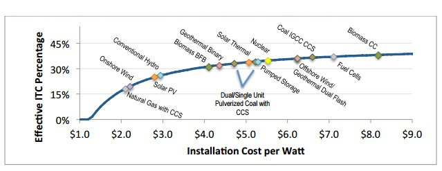 Source GW Solar Institute's Softer Solar Landings, Options to Avoid the Investment Tax Credit Cliff_1.png